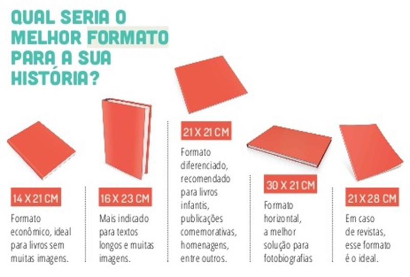 Formato - Manual Prático Zine
